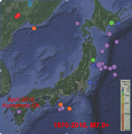 M7.0+ earthquakes in and around Japan. 1970 to 2016 (April). Kumamoto quake  in 2016 is one of the largest inland quakes in Japan since 1970.