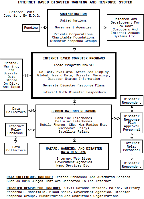 Disasterresponsesystem parts of the system that appear in that flow chart are underlined the complete system is referred to in this report as the system ccuart Gallery